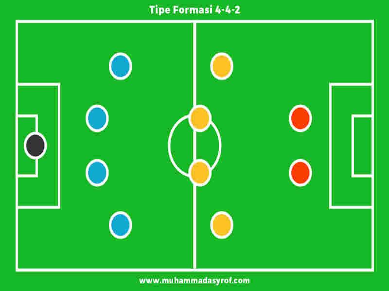 15 Formasi Sepak Bola Lengkap Olahragapedia Com